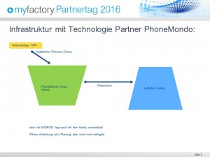 Technologie Partner PhoneMondo